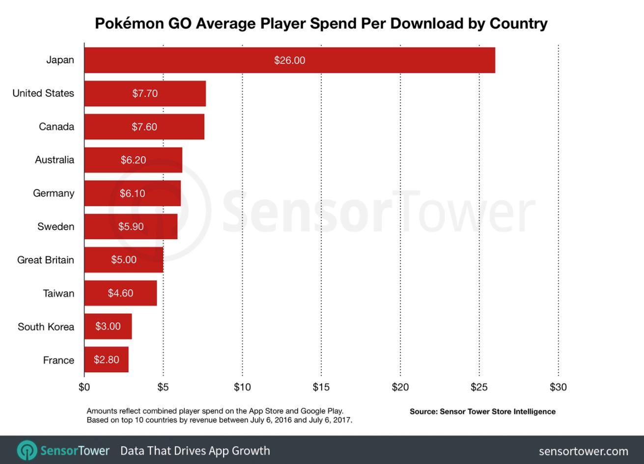 pokemon go us