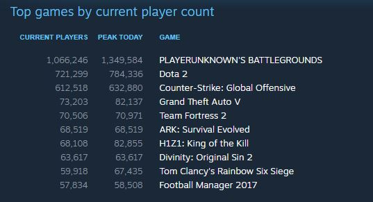 PUBG Concurrent Players Record