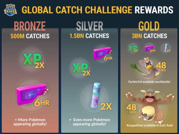 Photo of Pokemon Go the First-Ever Global Catch Event Starts Now, Earn Bronze, Silver or Gold Rewards