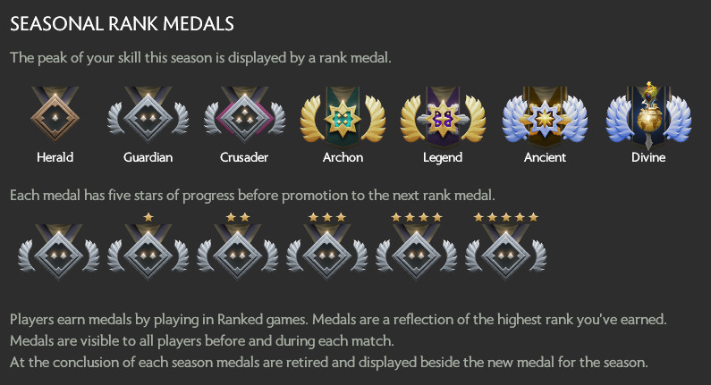 Photo of Valve Removes the Classic Dota 2 MMR, It's all about Seasons Right Now!
