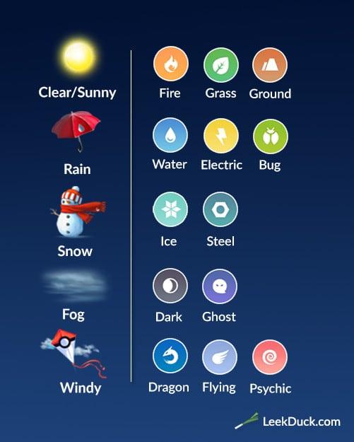 pokemon go weather bonuses sun rain snow fog wind