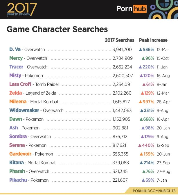 game character searches 2017