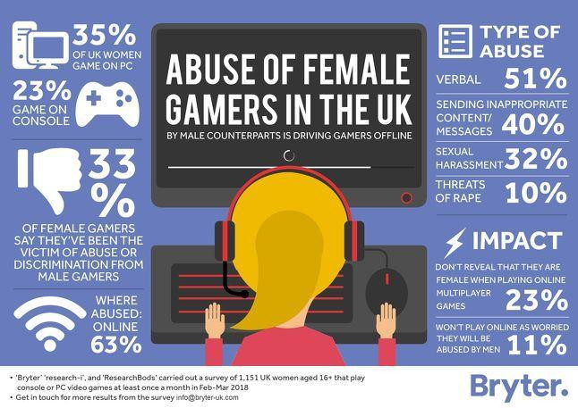 female gamers abuse survey bryter