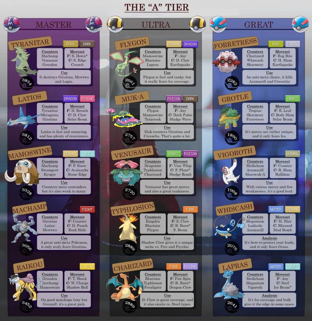 Pokemon Go PvP Best Pokemon Infographic