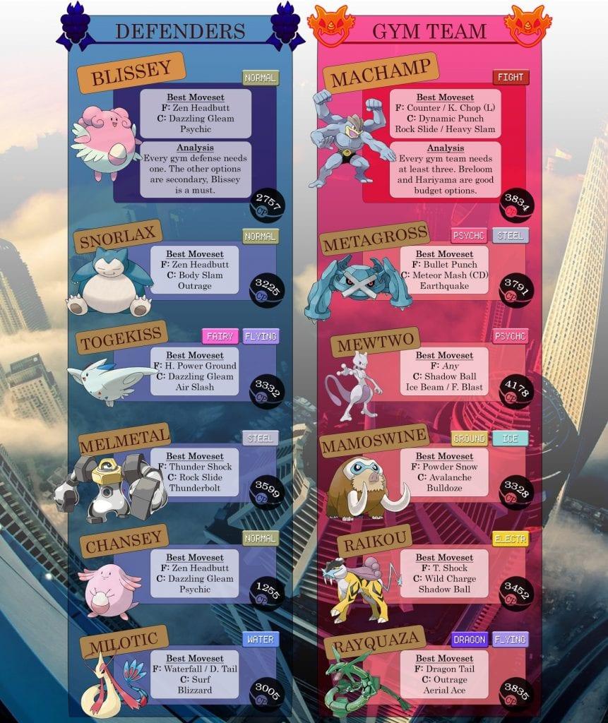 Best Pokemon Team 2019 Pokemon Go PvP Best Pokemon Infographic
