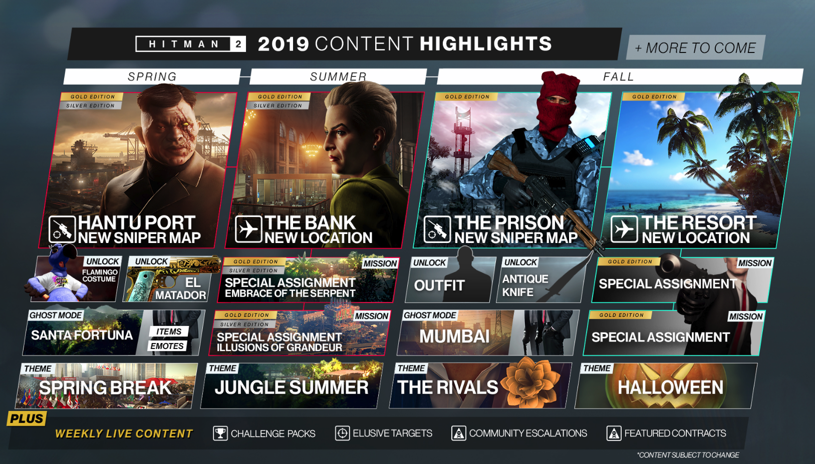 Photo of Hitman 2 New Content Revealed, Here are the Details