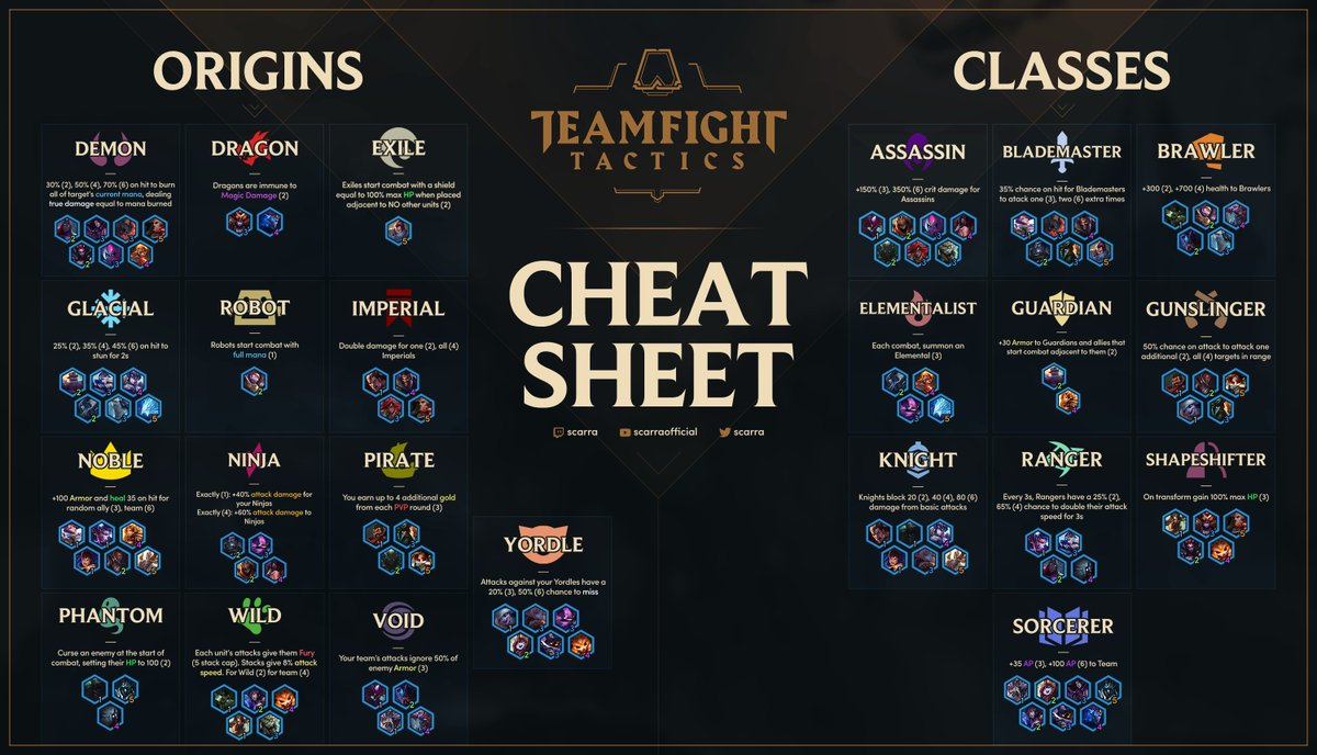 Photo of Teamfight Tactics Cheat Sheet has already been made