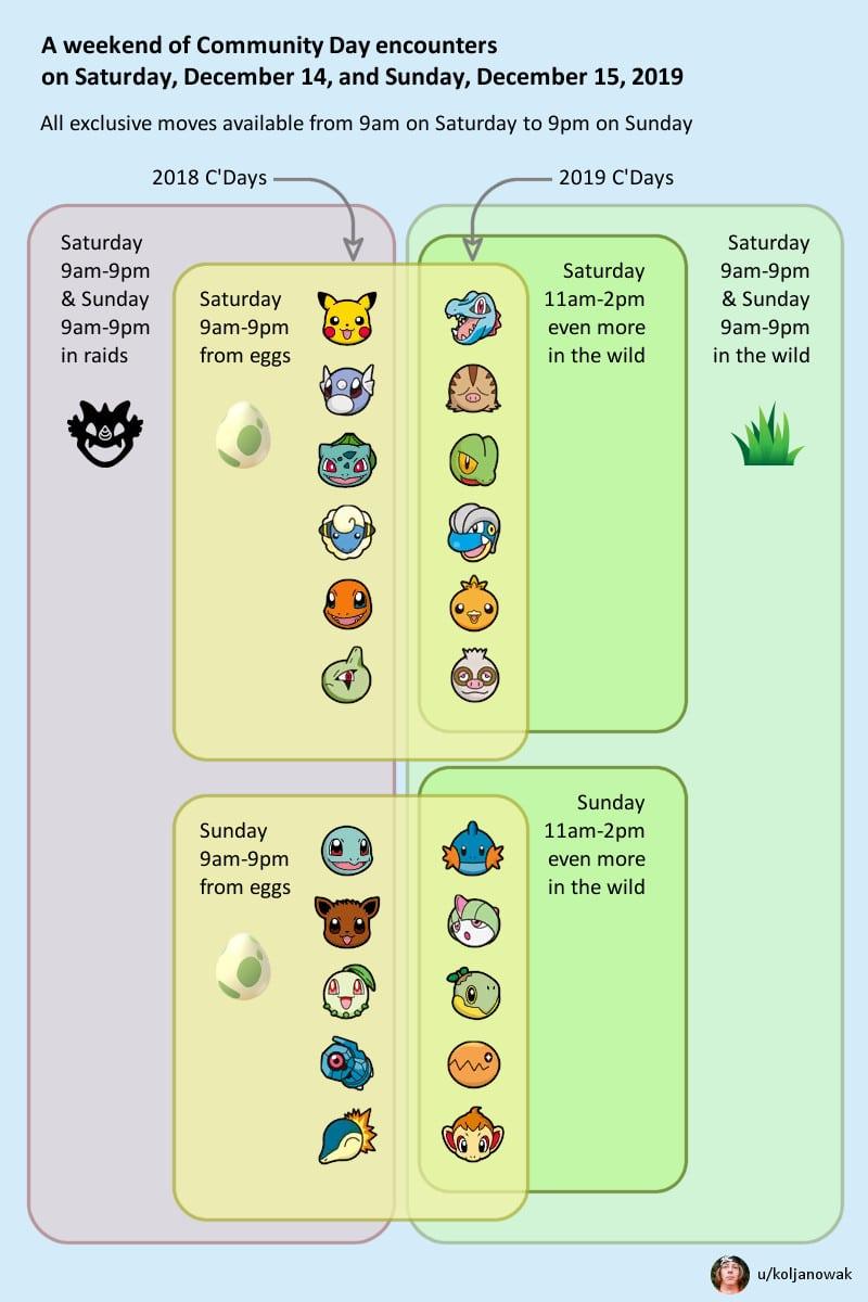 Pokemon Go December Community Day Guide 2019